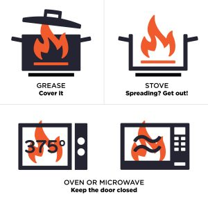 How to extinguish different fires