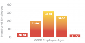 Age of CCFR Firefighters